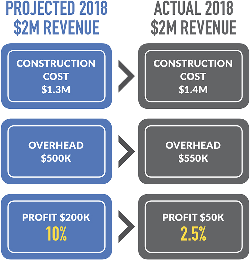 Richardson diagram projected and actual revenue