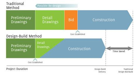 Bid For Graphic Design Work Online